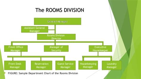 what is room division management in hotel chapter 1 blue chips