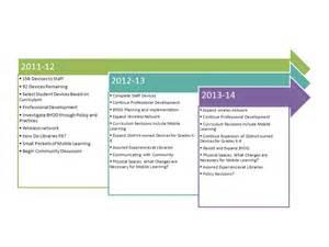 Plan 3 3 Year Plan Updates Lisd