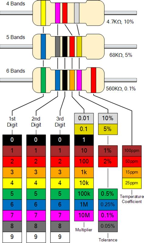 resistor code for 1k different types of resistors and color coding in electronic circuits