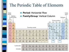 Alkaline Earth Metals On Periodic Table Periodic Table Of The Elements Ppt Download