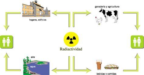 fisica radiactividad f 237 sica colegio alberto p 233 rez la piedra azul de goiania