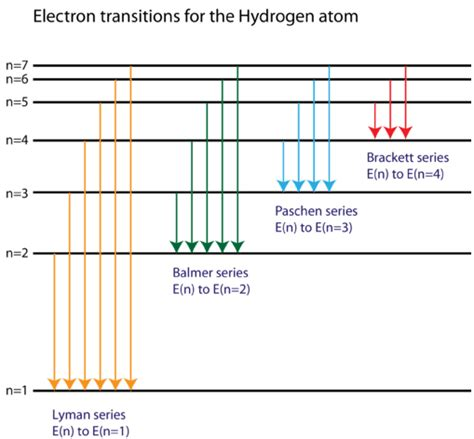 energy level diagram hydrogen 5 7 spectral lines of atomic hydrogen chemistry libretexts