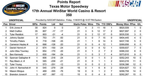 section xi standings updated nascar national touring series point standings