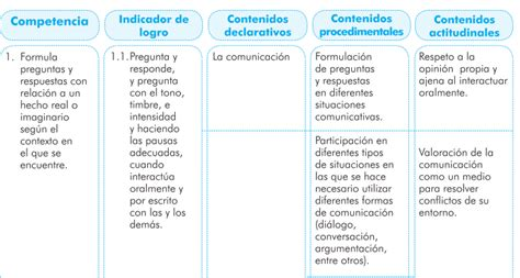 Diseño Curricular Nacional Concepto Curr 237 Culo Nacional Base De Guatemala Dise 209 O De La Instrucci 211 N