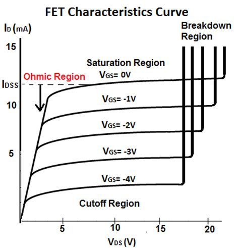fet transistor characteristic what is the ohmic region of a fet transistor
