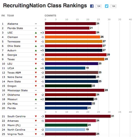 Part Time Mba Program Rankings 2015 by Rankings Penn State All Basketball Scores Info
