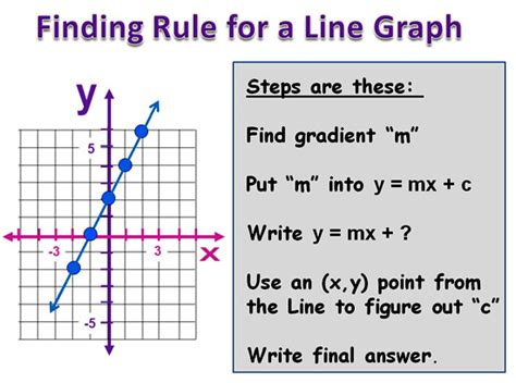 how to m linear relationship rules passy s world of mathematics