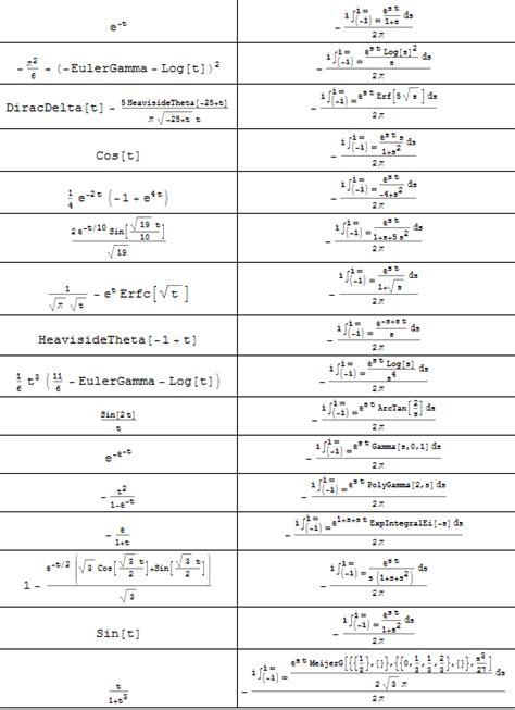 laplace transform table calculator laplace transform table