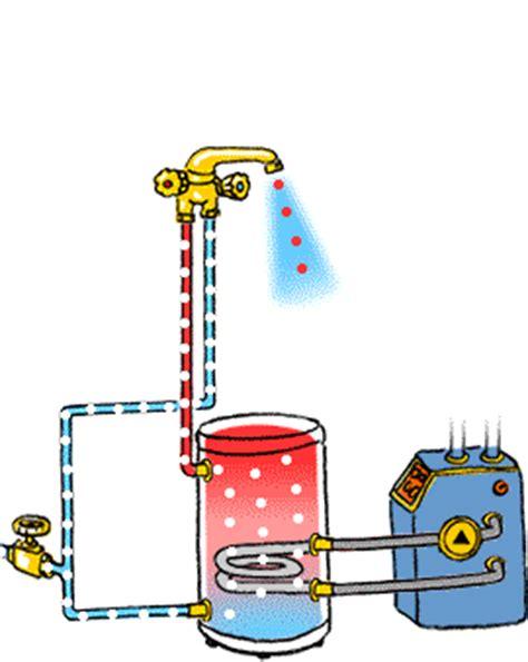 Heizung Wasser Nachfüllen Wie Oft by Brauchwarmwasser Energie Umwelt Ch