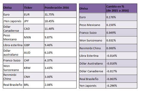 tabla de divisas cencoex 2016 bloomberg anuncia las ponderaciones de 2016 para el