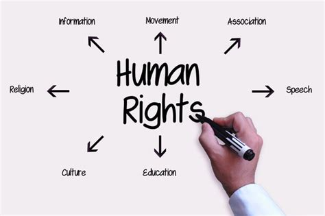right meaning biblical human rights vs american human rights biblical