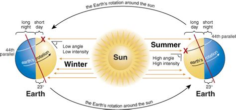 s day length charting the sun s motion in relation to your home and