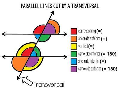 Parallel Lines Cut By A Transversal Worksheet Pdf by Scaffolded Math And Science Parallel Lines Cut By A