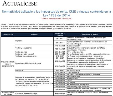 calculo de impuesto a la riqueza 2016 colombia impuesto de renta modelos y formatos