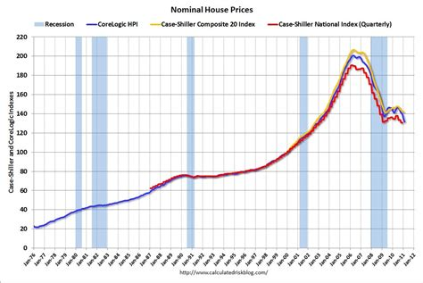 nominal house prices all charts