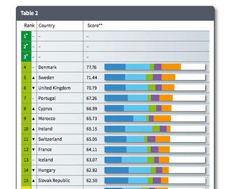 classement de la cuisine marocaine au monde