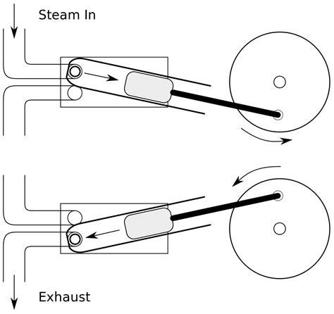 oscillating steam engine diagram file oscillating cylinder svg