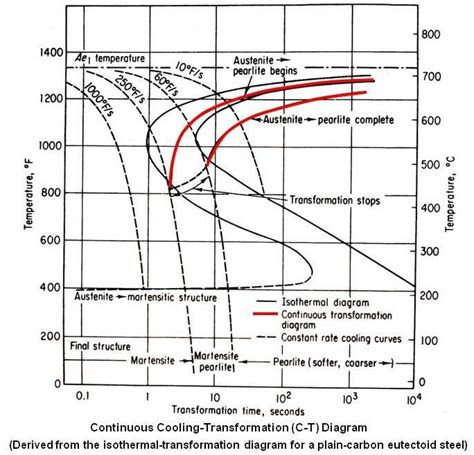 cct diagram 1000 images about science engineering on