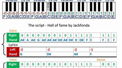 tutorial piano hall of fame the script hall of fame music sheets piano tabs youtube