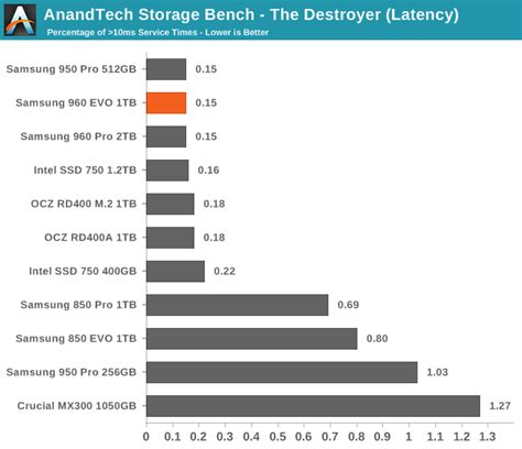 anandtech com bench anandtech storage bench the destroyer the samsung 960