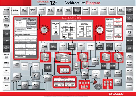 Oracle Search Oracle Database 12c Interactive Reference