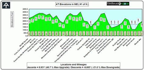 appalachian trail best section whiteblaze appalachian trail appalachian trail