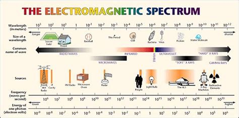 color spectrum energy levels light hydrogen energy levels naap