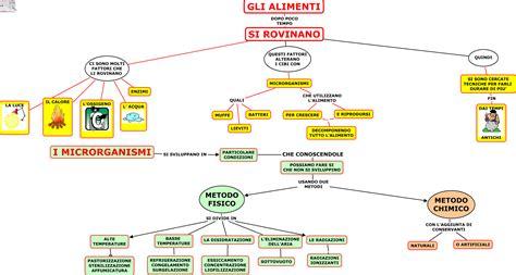 storia della conservazione degli alimenti alimenti tecnologia sc media aiutodislessia net