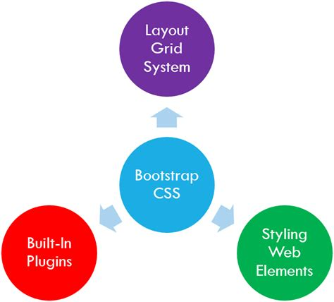css layout system bootstrap css layout a page