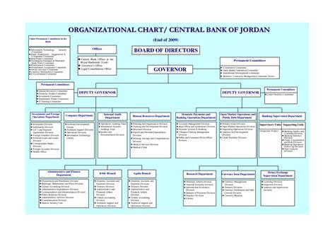 world bank organisation 5 best images of sle bank organizational chart