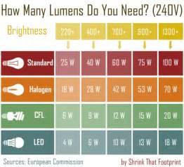 Led Light Bulbs Brightness Comparison Ultimate Beginner S Guide To Energy Saving Light Bulbs Shrinkthatfootprint