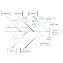 creating a fishbone diagram for six sigma analysis