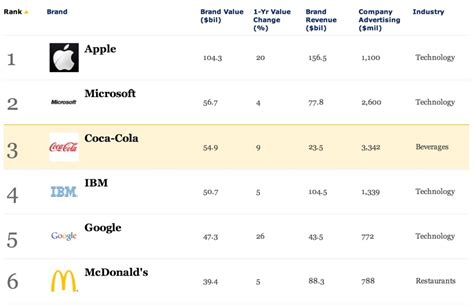 Apple Ibm Top List Of Most Valuable Brands by Apple Crowned World S Most Valuable Brand Third Time In A Row
