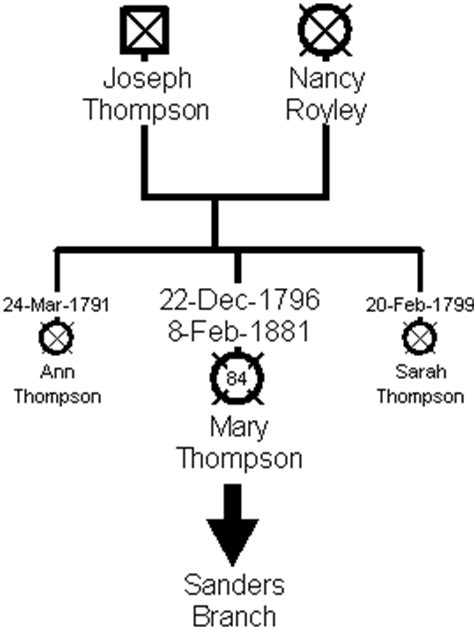 family records of branches of the hanaford thompson huckins prescott smith neal lock plumer leavitt wilson green and allied families classic reprint books thompson branch family tree and history