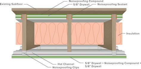 interior noise green glue
