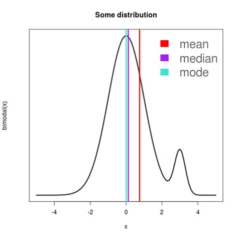R Drawing Normal Distribution by How Not To Draw A Probability Distribution R