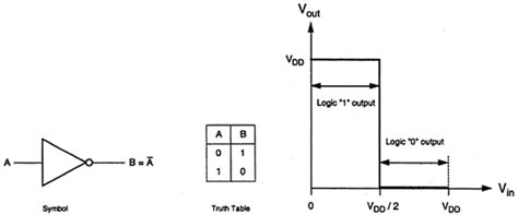 tutorialspoint logic gates vlsi design mos inverter