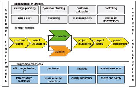 process approach rebel wp3 environmental management