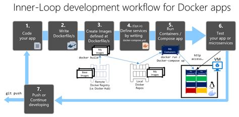 app workflow development workflow for docker apps microsoft docs