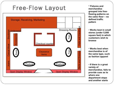 workshop layout definition store design