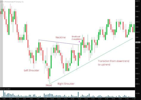 pattern day trader law trading the inverse head and shoulders chart pattern