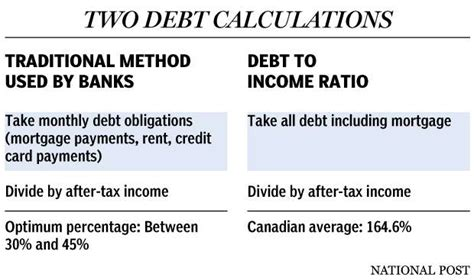 Credit Card Debt Formula Deby Servicing Ration Canada