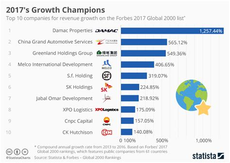 chart 2017 s growth chions statista