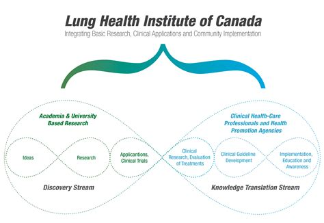 solving the american healthcare crisis improving value via higher quality and lower costs by aligning stakeholders books lung health institute of canada
