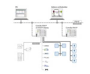 knx ip in building automation knx wago
