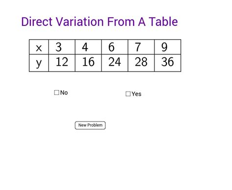 Direct Variation Table by Direct Variation From A Table Geogebra