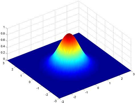 plot 3d graphs of a 2d gaussian function matlab answers