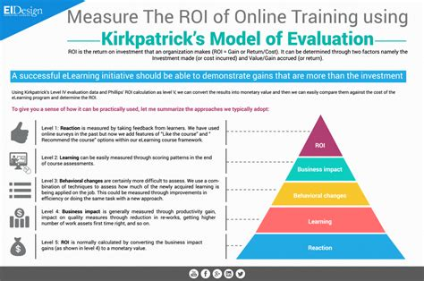 Skill Example For Resume by Measure The Roi Of Online Training Using Kirkpatrick S