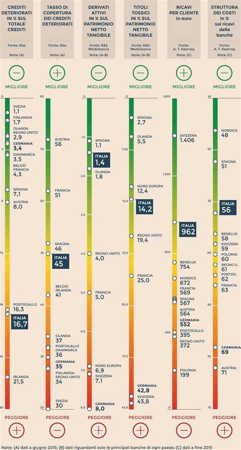 banche a rischio in italia ecco la mappa delle banche a rischio le vulnerabilit 224 in