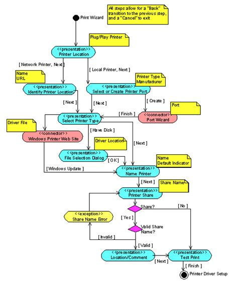 ui flow diagram uml activity diagrams detailing user interface navigation